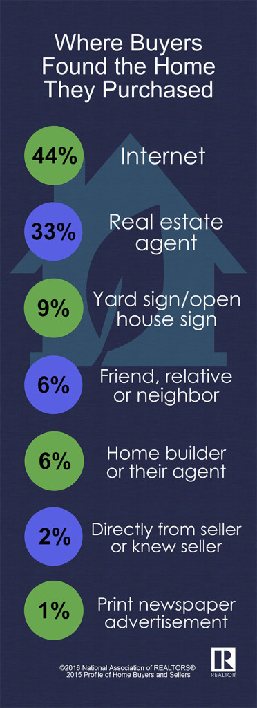 From: National Association of Realtors http://www.realtor.org/field-guides/field-guide-to-quick-real-estate-statistics